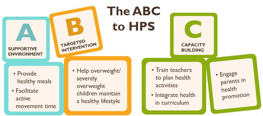ABC of HPS