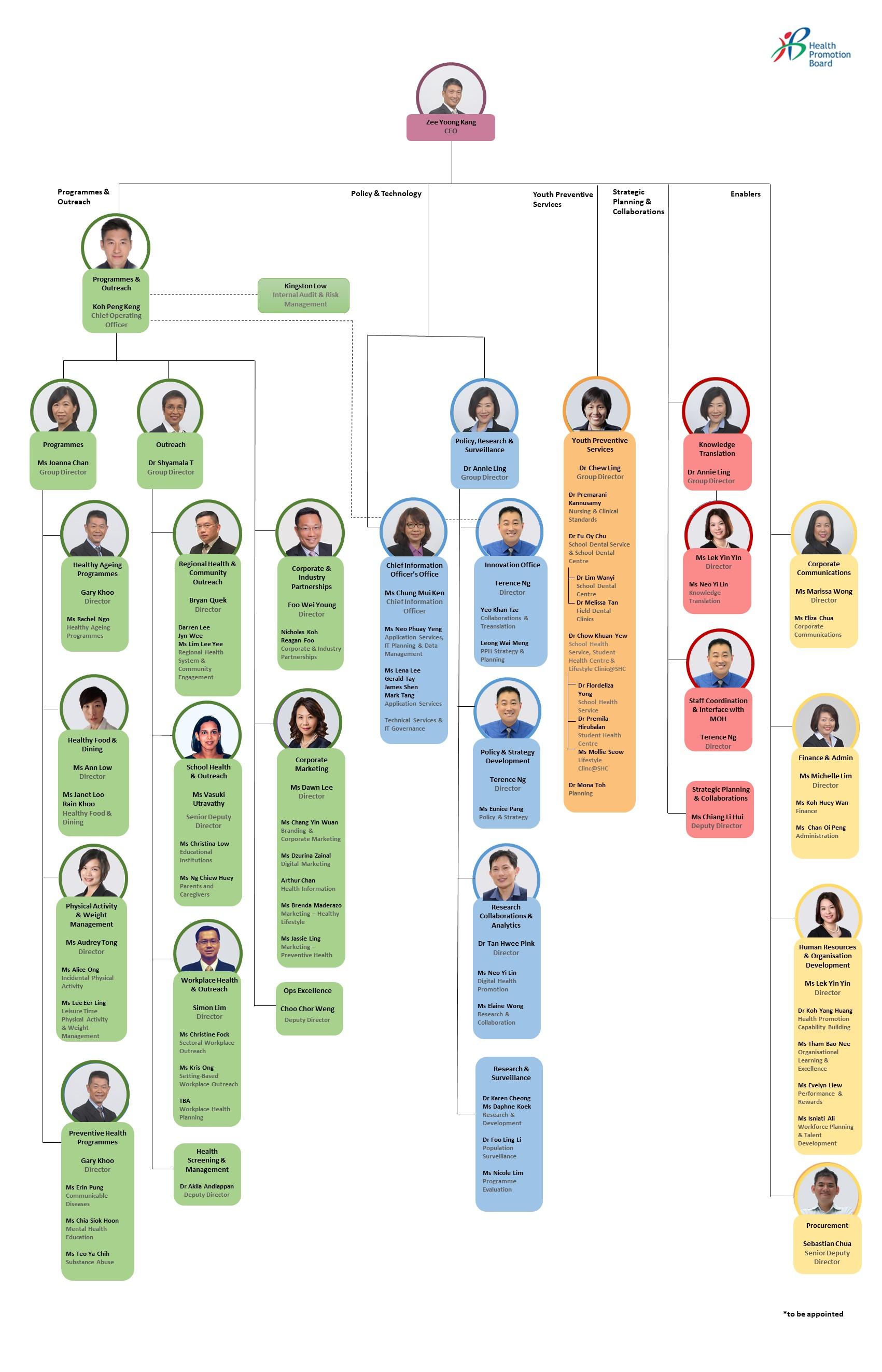 HPB Org Chart_wef 1Jun2021