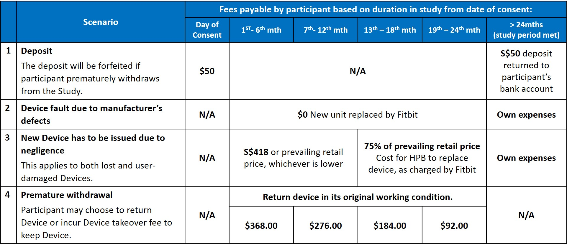 Schedule of rates payable by the Participant during the course of Study